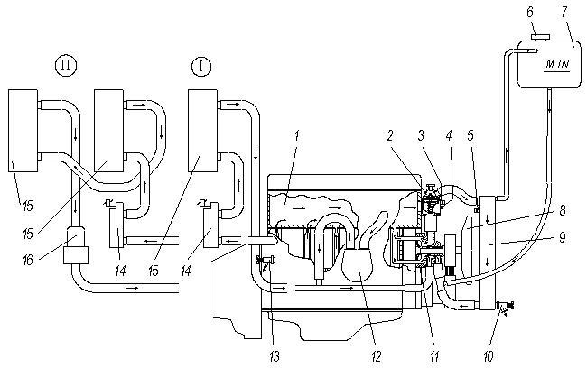 I – схема системы отопления с